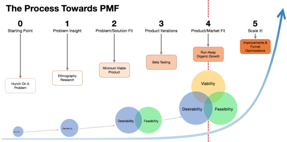 produt market fit process