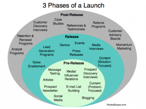 Phases of Launch