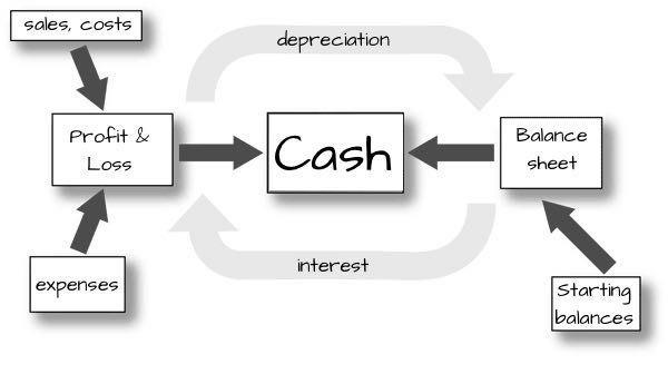 Startup Cash Plan